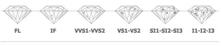 DiamondClarity