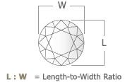 LengthWidthRatio